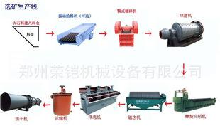 供应选矿生产线 选矿厂设备 磁选工艺流程 磁选设备 铁矿设 备