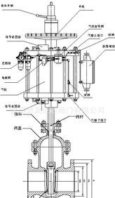 Z641H manual with pneumatic wedge gate valve